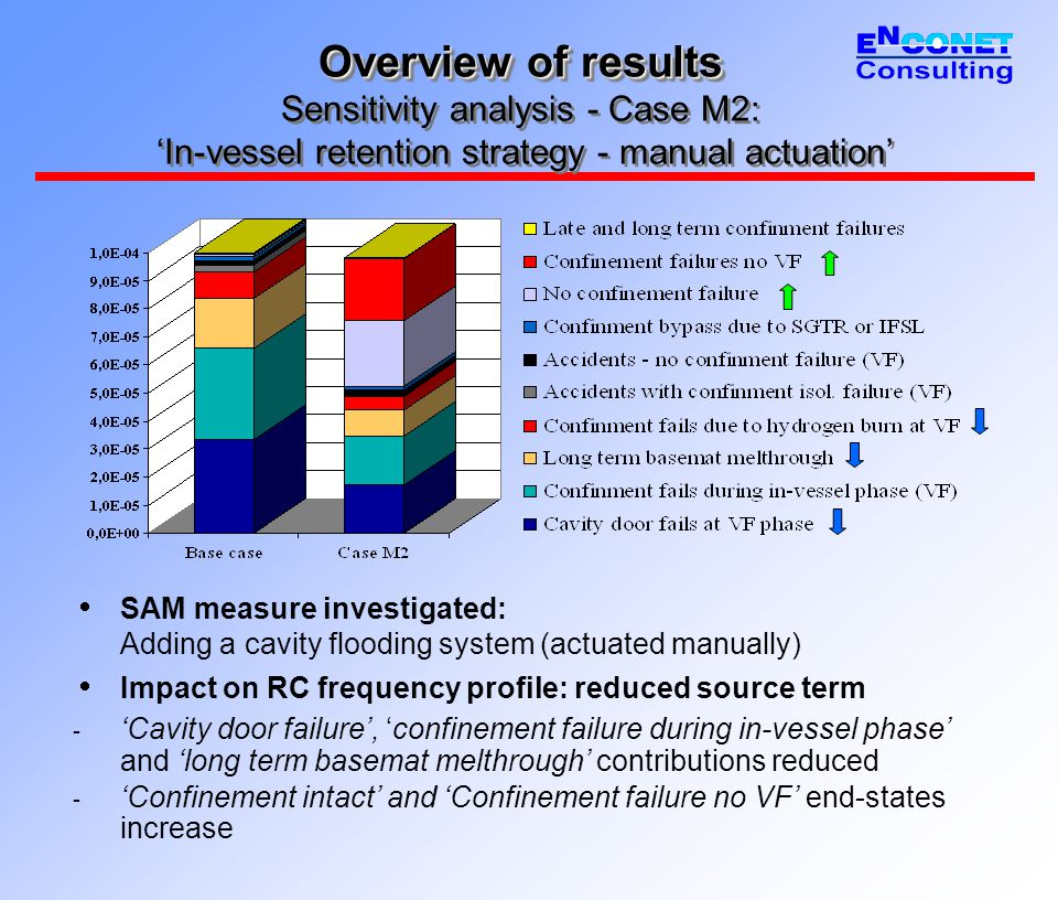 Overview of results Overview of results Sensitivity analysis - Case M2: 'In-vessel retention strategy - manual actuation'  SAM measure investigated: Adding a cavity flooding system (actuated manually)  Impact on RC frequency profile: reduced source term - 'Cavity door failure', 'confinement failure during in-vessel phase' and 'long term basemat melthrough' contributions reduced - 'Confinement intact' and 'Confinement failure no VF' end-states increase
