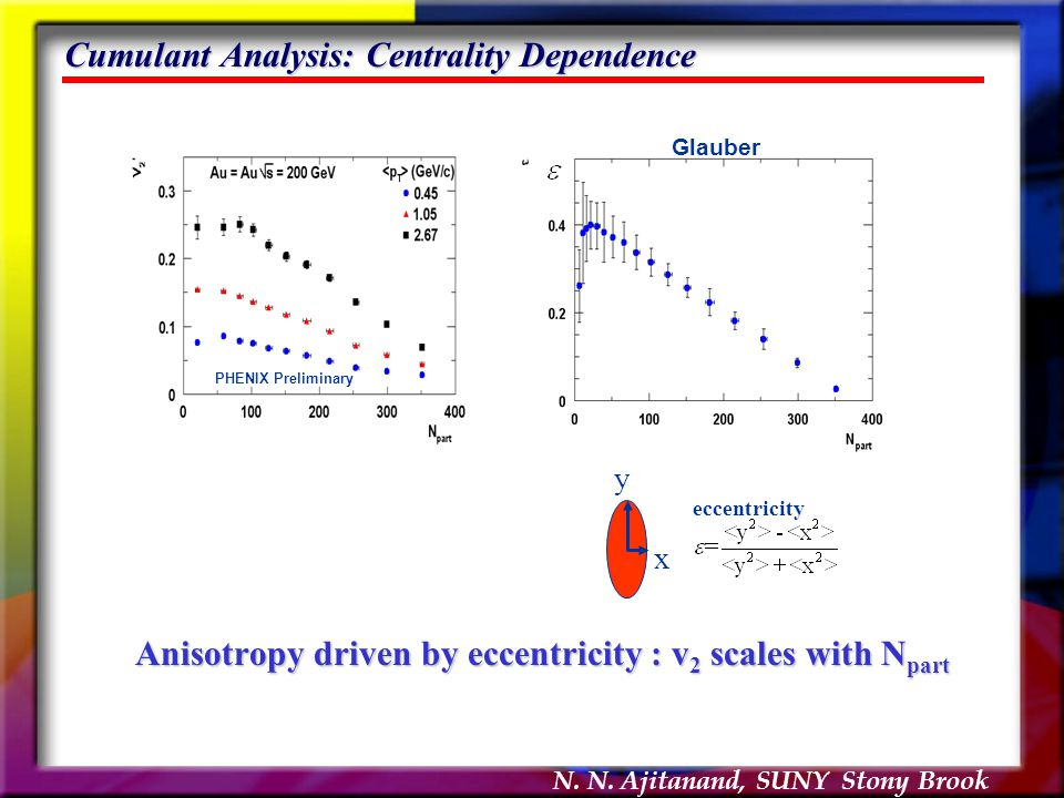 N. N. Ajitanand, SUNY Stony Brook Cumulant Analysis: Centrality Dependence Anisotropy driven by eccentricity : v 2 scales with N part PHENIX Prelimina