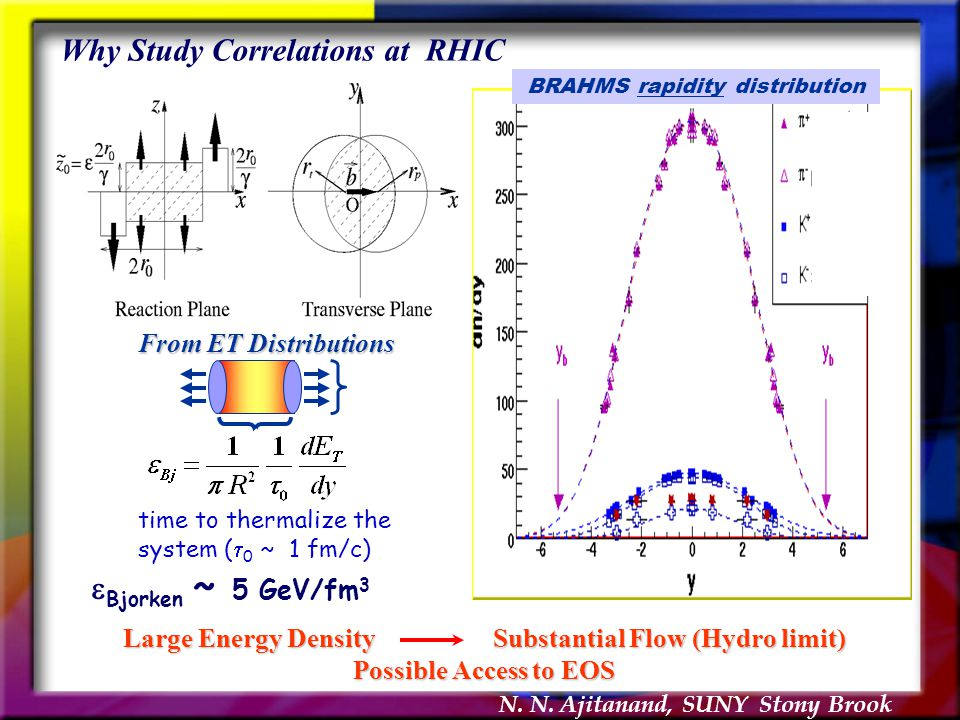 N. N. Ajitanand, SUNY Stony Brook Why Study Correlations at RHIC BRAHMS rapidity distribution Large Energy Density Substantial Flow (Hydro limit) Poss