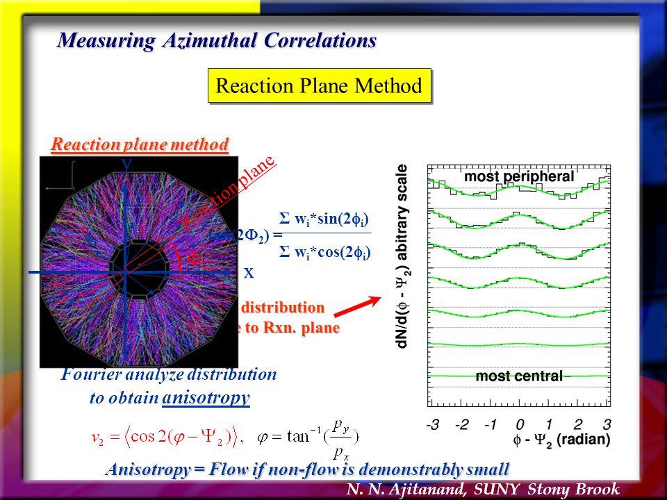 N. N. Ajitanand, SUNY Stony Brook Measuring Azimuthal Correlations Reaction Plane Method Build distribution Relative to Rxn. plane Fourier analyze dis