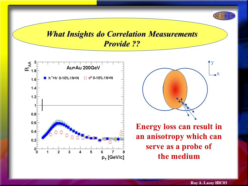 Roy A. Lacey HIC03 What Insights do Correlation Measurements Provide .