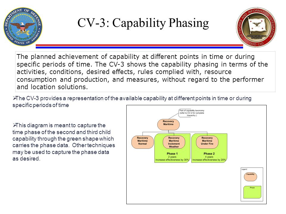 CV-3: Capability Phasing  The CV-3 provides a representation of the available capability at different points in time or during specific periods of ti
