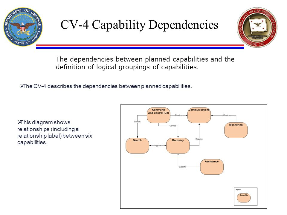 CV-4 Capability Dependencies The dependencies between planned capabilities and the definition of logical groupings of capabilities.  The CV-4 describ
