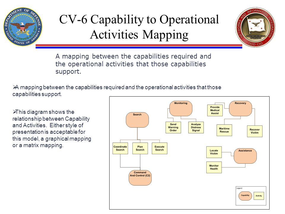 CV-6 Capability to Operational Activities Mapping  A mapping between the capabilities required and the operational activities that those capabilities