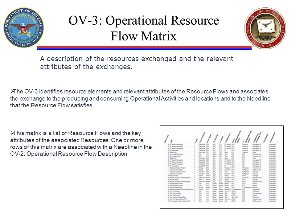 OV-3: Operational Resource Flow Matrix A description of the resources exchanged and the relevant attributes of the exchanges.  The OV-3 identifies re