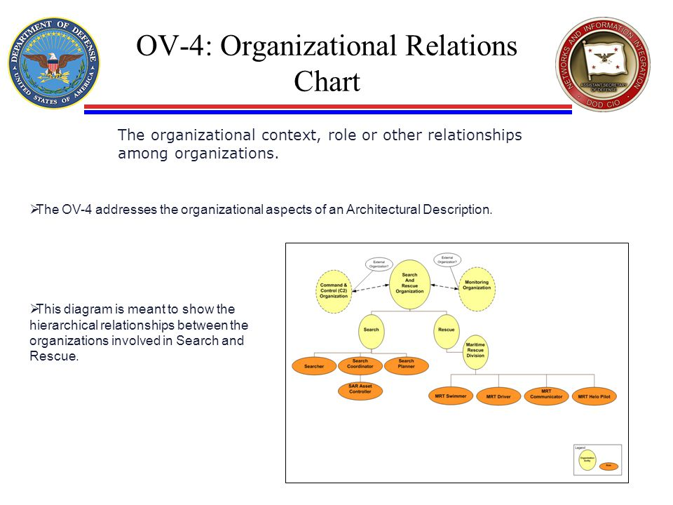 OV-4: Organizational Relations Chart The organizational context, role or other relationships among organizations.  The OV-4 addresses the organizatio