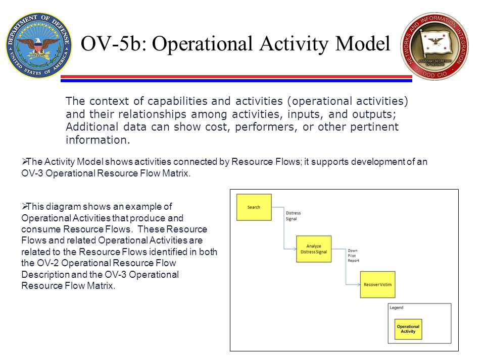 OV-5b: Operational Activity Model  The Activity Model shows activities connected by Resource Flows; it supports development of an OV-3 Operational Re