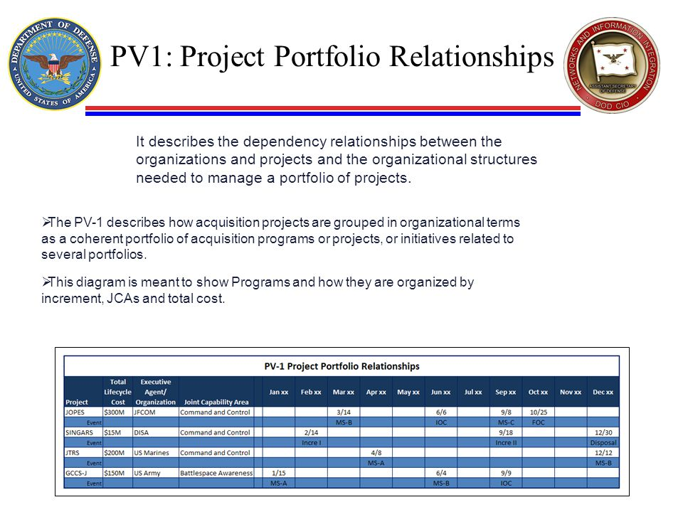 PV1: Project Portfolio Relationships It describes the dependency relationships between the organizations and projects and the organizational structure