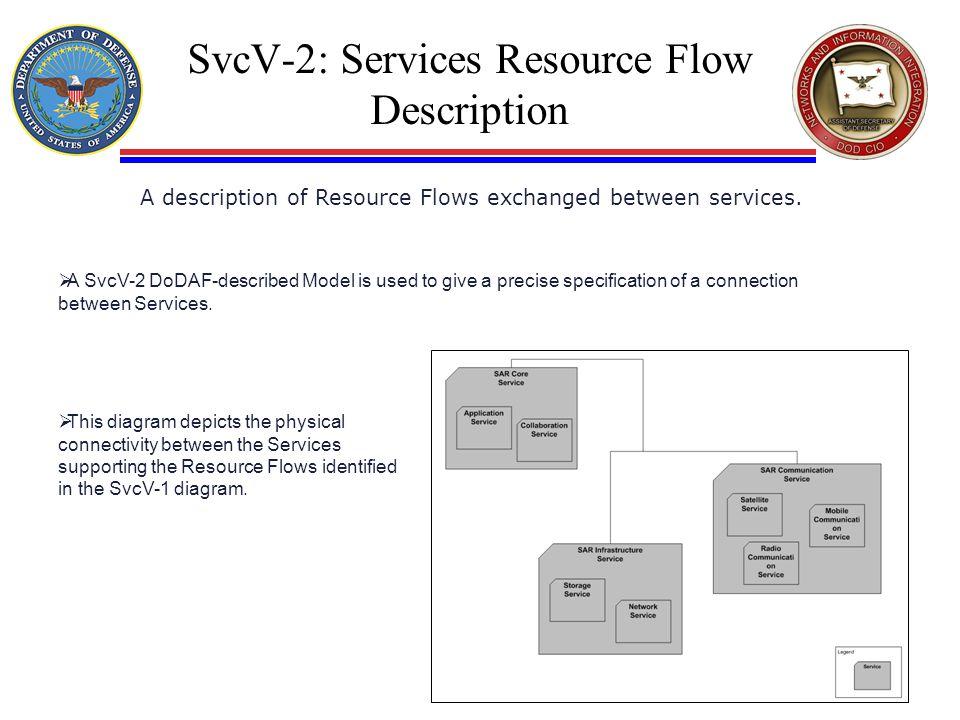 SvcV-2: Services Resource Flow Description A description of Resource Flows exchanged between services.