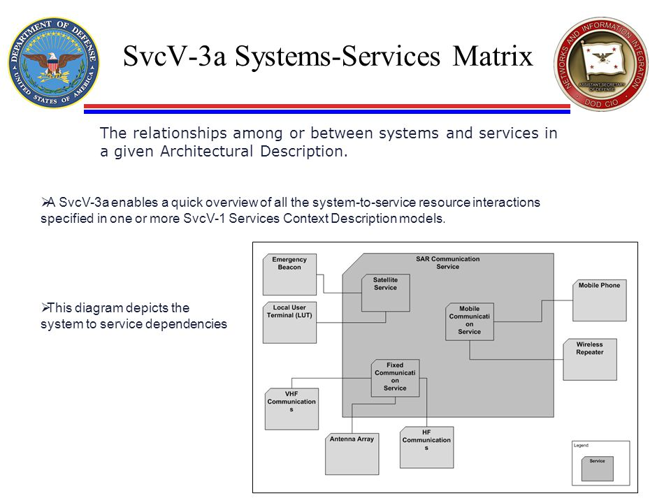SvcV-3a Systems-Services Matrix The relationships among or between systems and services in a given Architectural Description.  A SvcV-3a enables a qu