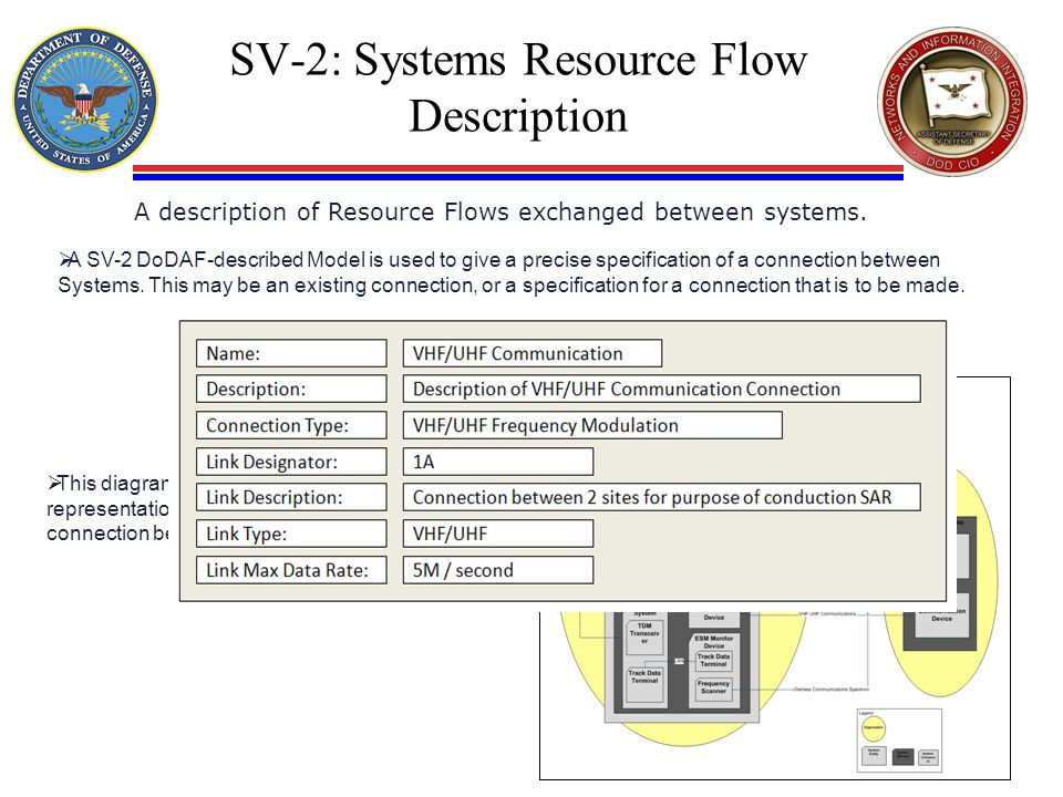SV-2: Systems Resource Flow Description A description of Resource Flows exchanged between systems.  A SV-2 DoDAF-described Model is used to give a pr
