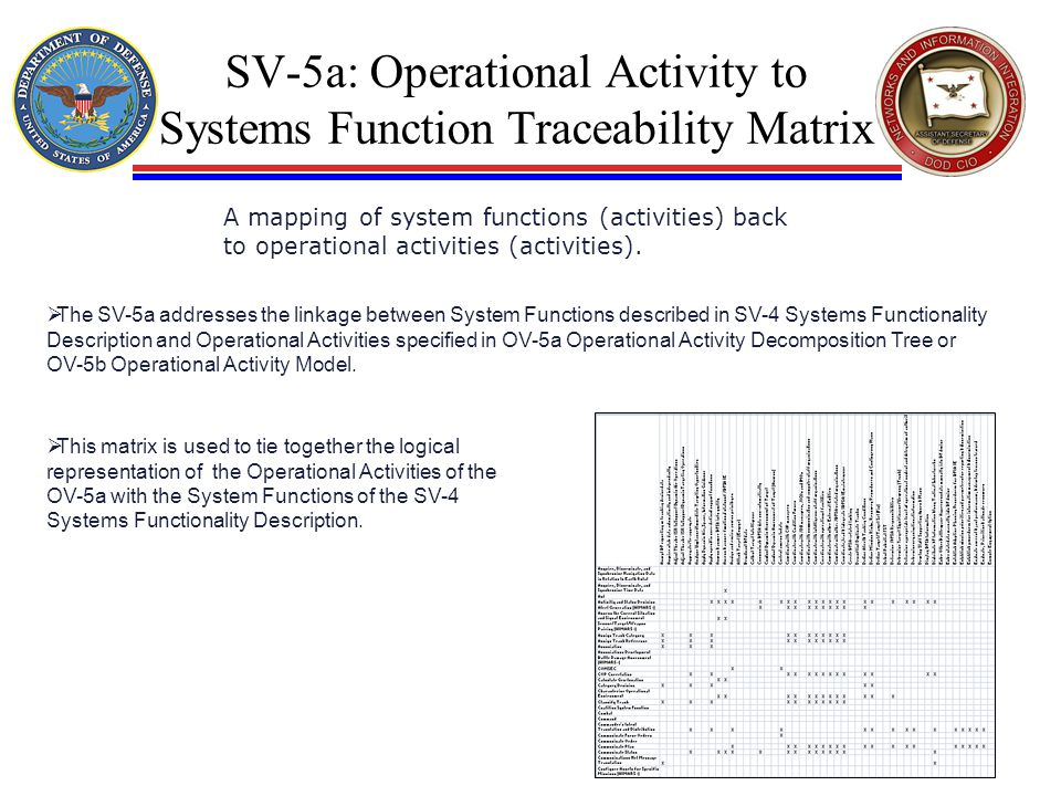 SV-5a: Operational Activity to Systems Function Traceability Matrix A mapping of system functions (activities) back to operational activities (activit