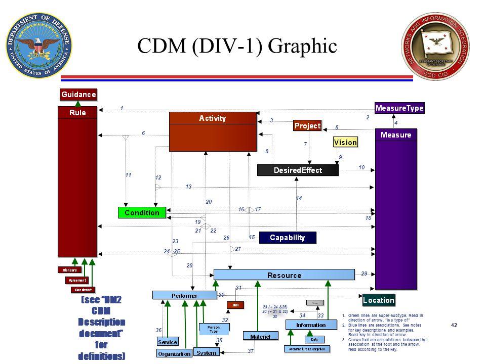 42 CDM (DIV-1) Graphic
