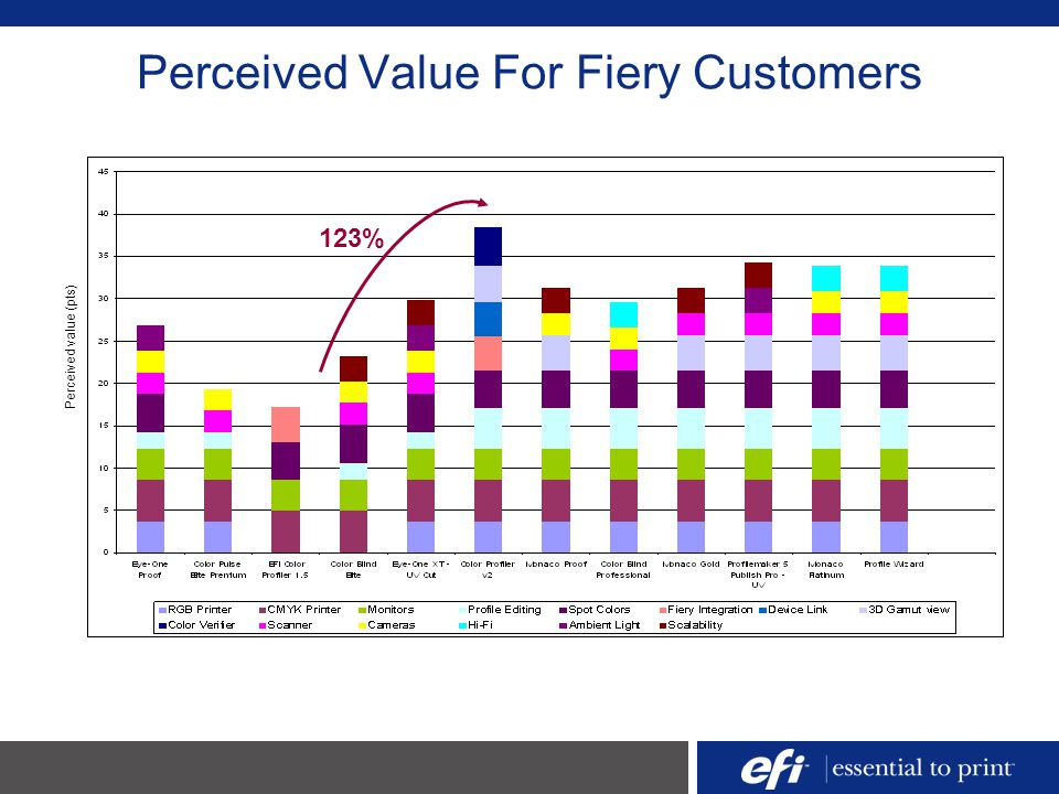 Perceived Value For Fiery Customers 123% Perceived value (pts)