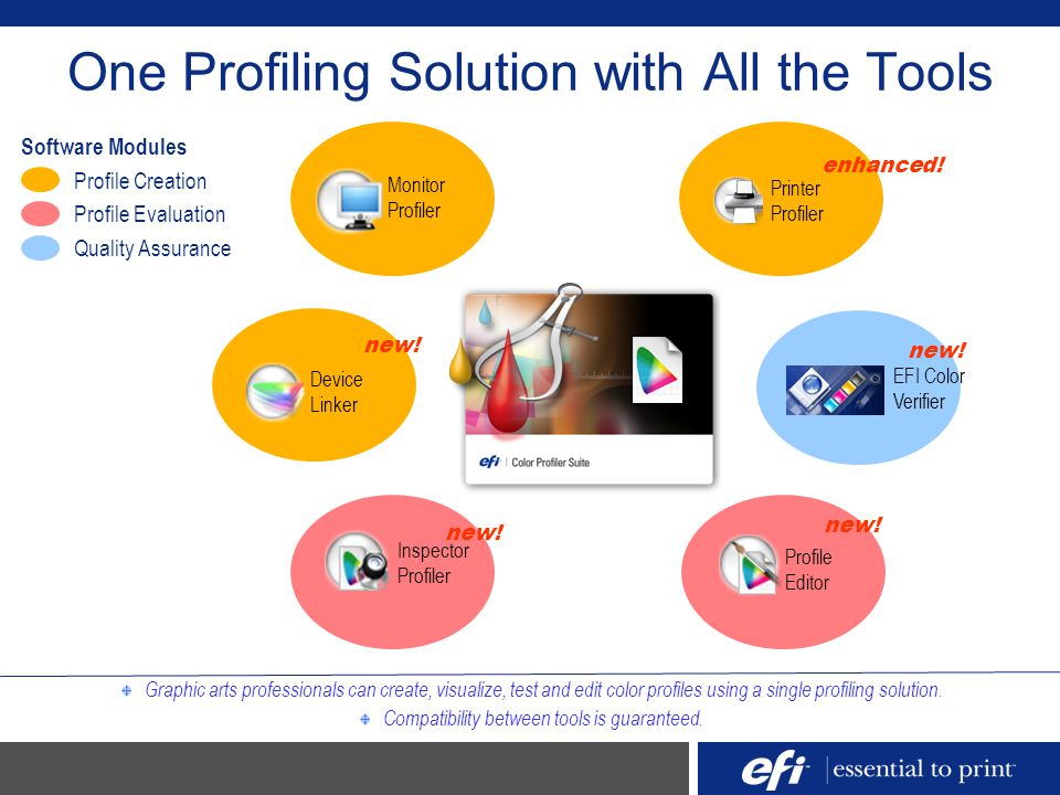 One Profiling Solution with All the Tools Monitor Profiler Inspector Profiler new! EFI Color Verifier new! Device Linker new! Profile Editor new! Prin