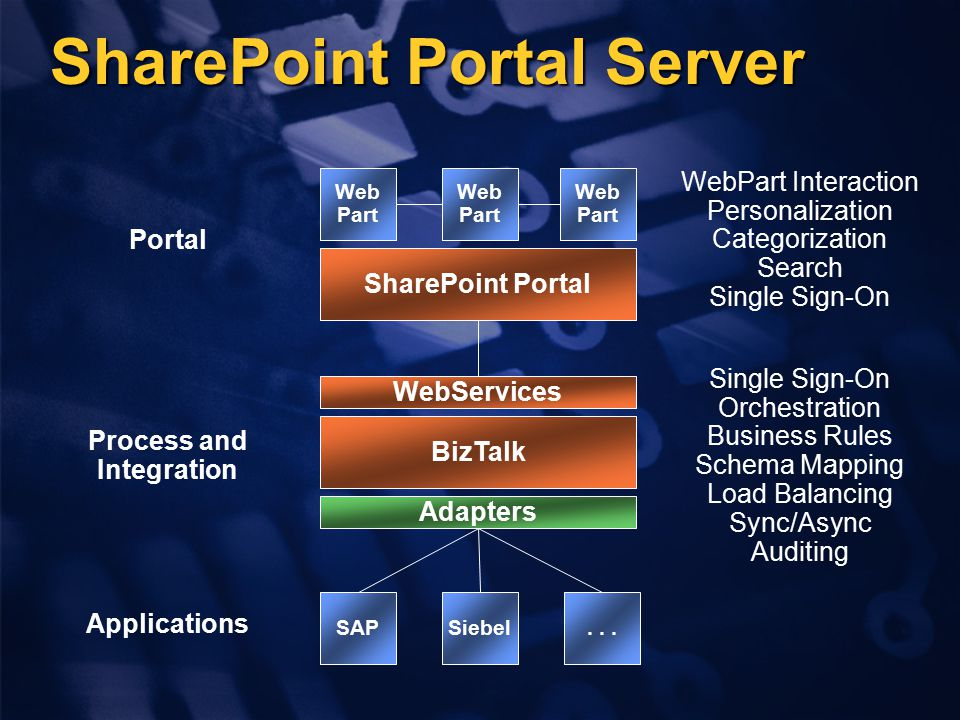 SharePoint Portal Server SharePoint Portal Portal WebPart Interaction Personalization Categorization Search Single Sign-On WebServices Web Part Web Part Web Part BizTalk Process and Integration Single Sign-On Orchestration Business Rules Schema Mapping Load Balancing Sync/Async Auditing SAPSiebel...