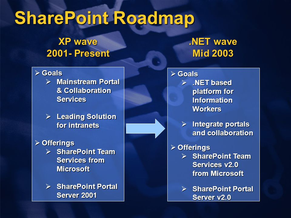 SharePoint Roadmap  Goals  Mainstream Portal & Collaboration Services  Leading Solution for intranets  Offerings  SharePoint Team Services from Microsoft  SharePoint Portal Server 2001 XP wave Present  Goals .NET based platform for Information Workers  Integrate portals and collaboration  Offerings  SharePoint Team Services v2.0 from Microsoft  SharePoint Portal Server v2.0.NET wave Mid 2003