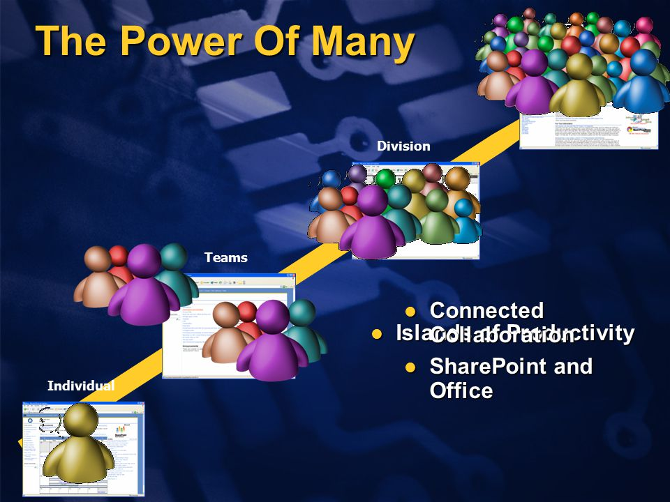 Individual Teams The Power Of Many Division Enterprise Islands of Productivity Islands of Productivity Connected Collaboration Connected Collaboration