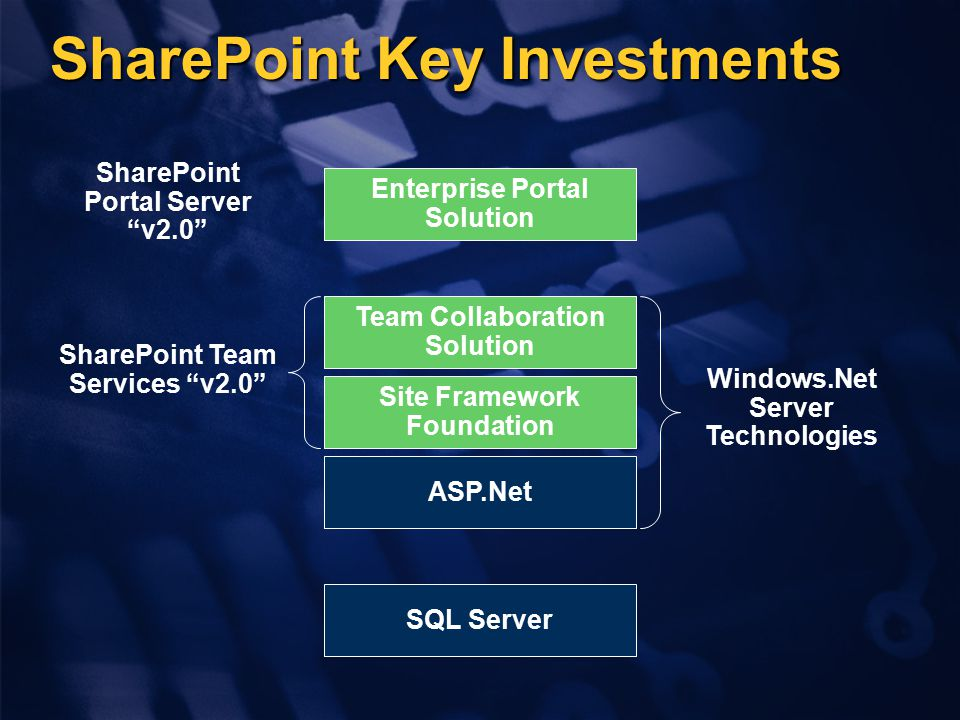 SharePoint Key Investments ASP.Net SQL Server Site Framework Foundation Team Collaboration Solution Enterprise Portal Solution SharePoint Portal Serve