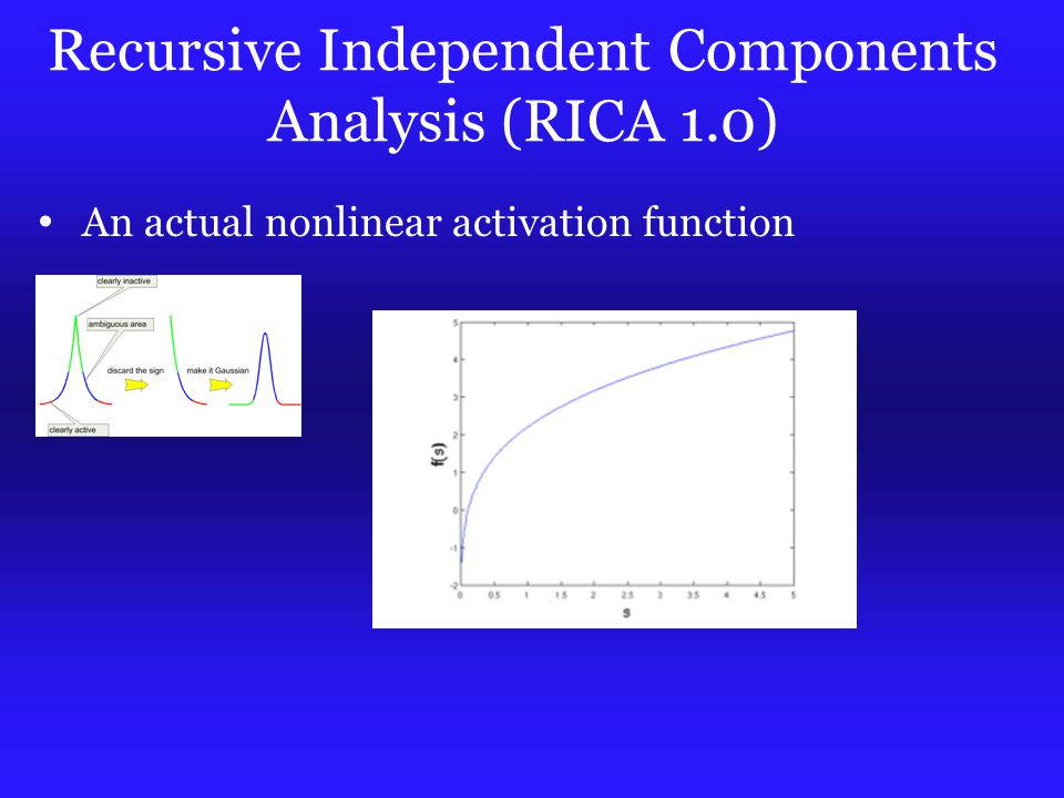 Recursive Independent Components Analysis (RICA 1.0) An actual nonlinear activation function