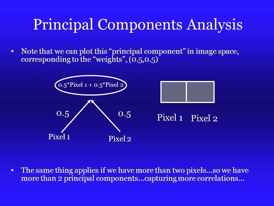 Principal Components Analysis Note that we can plot this principal component in image space, corresponding to the weights , (0.5,0.5) The same thing applies if we have more than two pixels…so we have more than 2 principal components…capturing more correlations… Pixel 1 Pixel 2 0.5 0.5*Pixel 1 + 0.5*Pixel 2 Pixel 1 Pixel 2