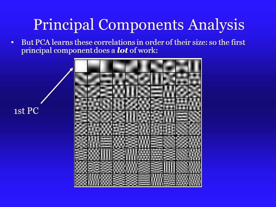 Principal Components Analysis But PCA learns these correlations in order of their size: so the first principal component does a lot of work: 1st PC