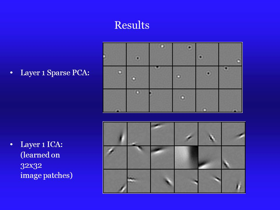 Results Layer 1 Sparse PCA: Layer 1 ICA: (learned on 32x32 image patches)