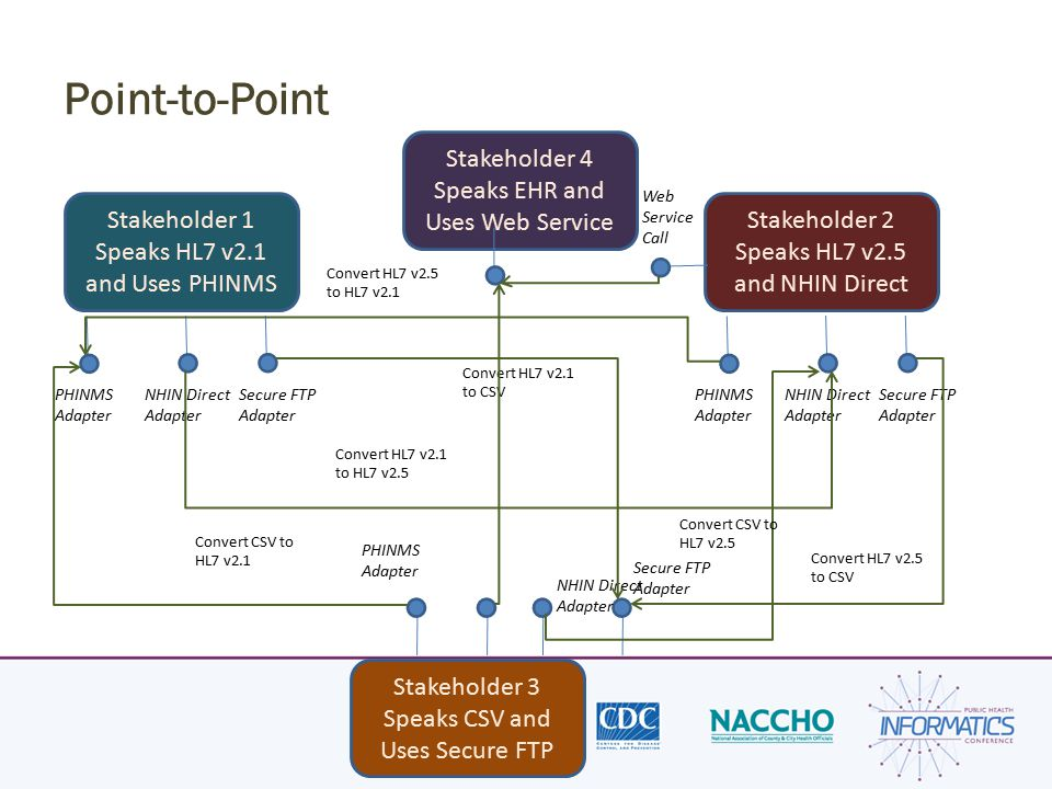 Point-to-Point Stakeholder 1 Speaks HL7 v2.1 and Uses PHINMS Stakeholder 2 Speaks HL7 v2.5 and NHIN Direct Stakeholder 3 Speaks CSV and Uses Secure FT
