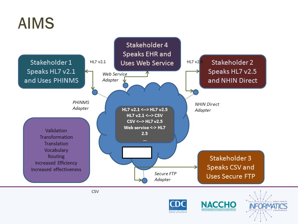AIMS Stakeholder 1 Speaks HL7 v2.1 and Uses PHINMS Stakeholder 2 Speaks HL7 v2.5 and NHIN Direct PHINMS Adapter NHIN Direct Adapter Secure FTP Adapter