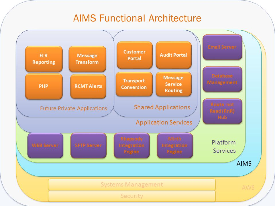 AIMS Functional Architecture AWS AIMS Security Systems Management Platform Services Application Services Route not Read (RnR) Hub Mirth Integration En
