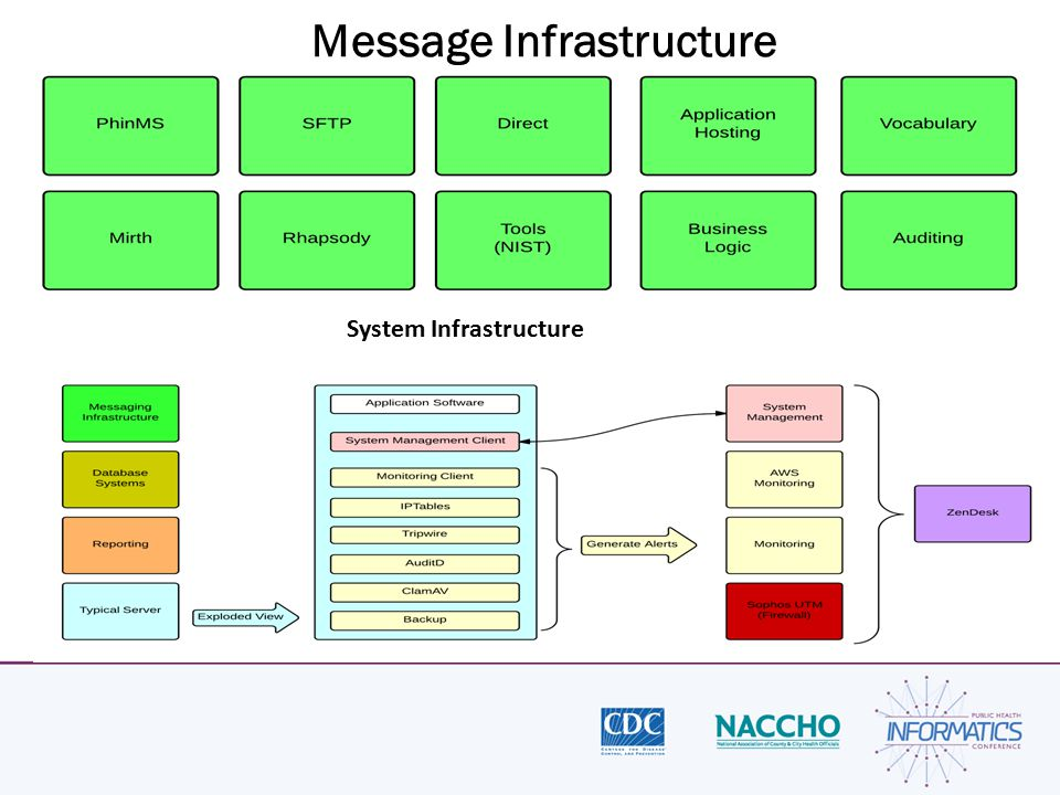 Message Infrastructure System Infrastructure