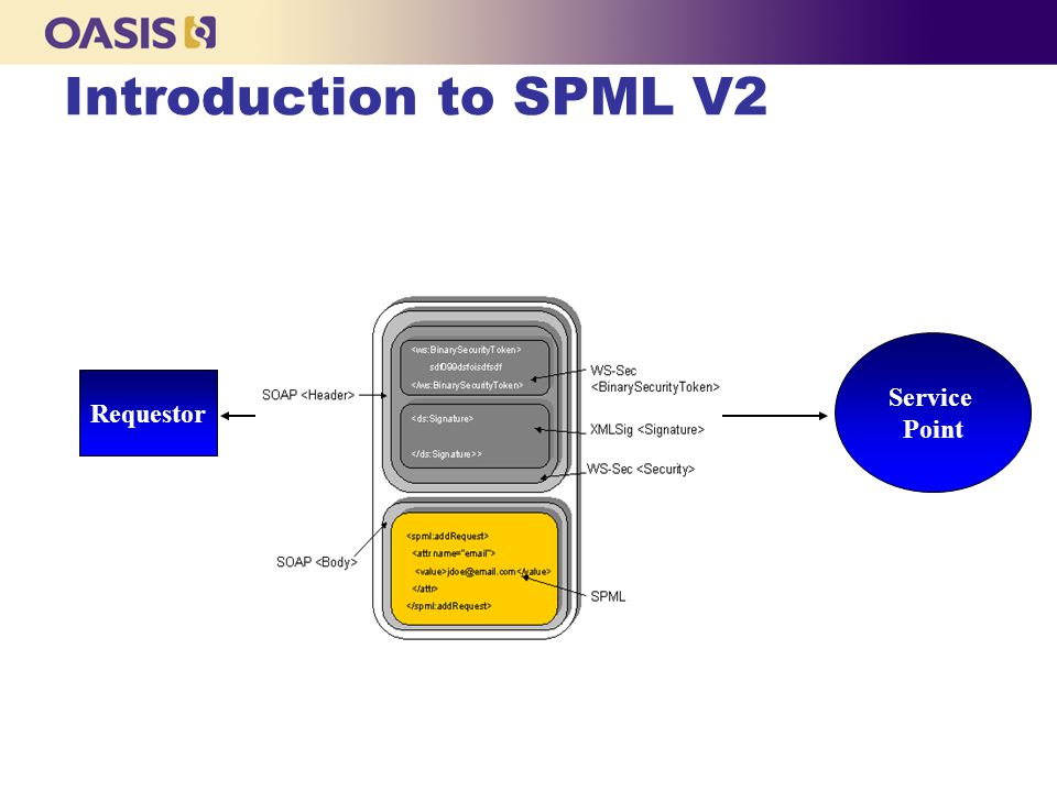 Introduction to SPML V2 Service Point Requestor