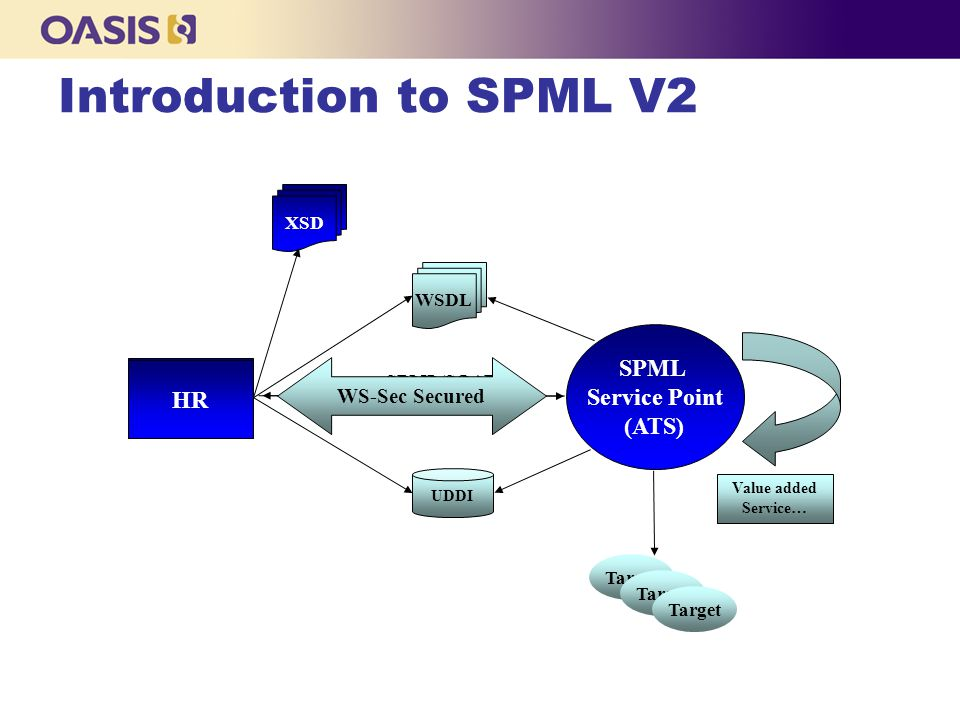 Introduction to SPML V2 SPML Service Point (ATS) HR UDDI WSDL Target Value added Service… SPML/SOAP WS-Sec Secured XSD HR