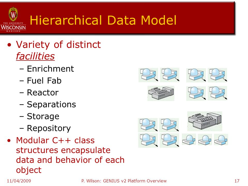 Hierarchical Data Model Variety of distinct facilities –Enrichment –Fuel Fab –Reactor –Separations –Storage –Repository Modular C++ class structures encapsulate data and behavior of each object 11/04/2009P.