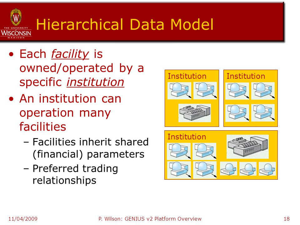 Hierarchical Data Model Each facility is owned/operated by a specific institution An institution can operation many facilities –Facilities inherit shared (financial) parameters –Preferred trading relationships 11/04/2009 Institution P.