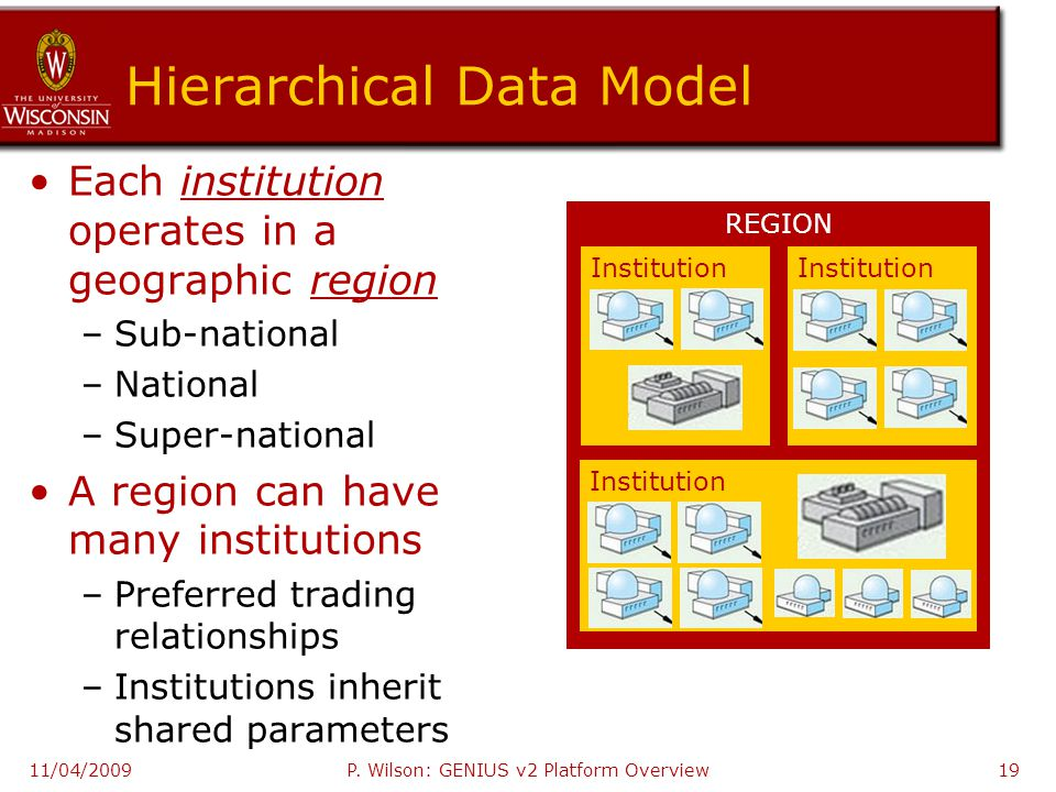 Hierarchical Data Model Each institution operates in a geographic region –Sub-national –National –Super-national A region can have many institutions –Preferred trading relationships –Institutions inherit shared parameters 11/04/2009 REGION Institution P.