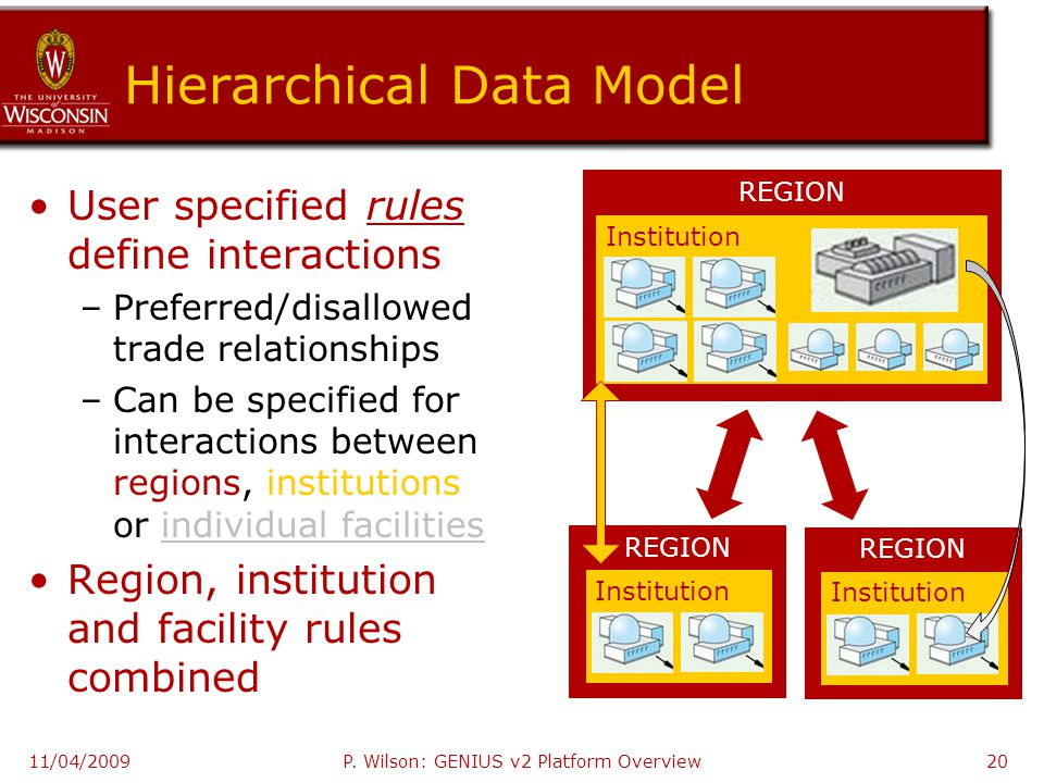 Hierarchical Data Model User specified rules define interactions –Preferred/disallowed trade relationships –Can be specified for interactions between