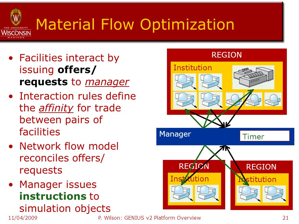 Material Flow Optimization Facilities interact by issuing offers/ requests to manager Interaction rules define the affinity for trade between pairs of