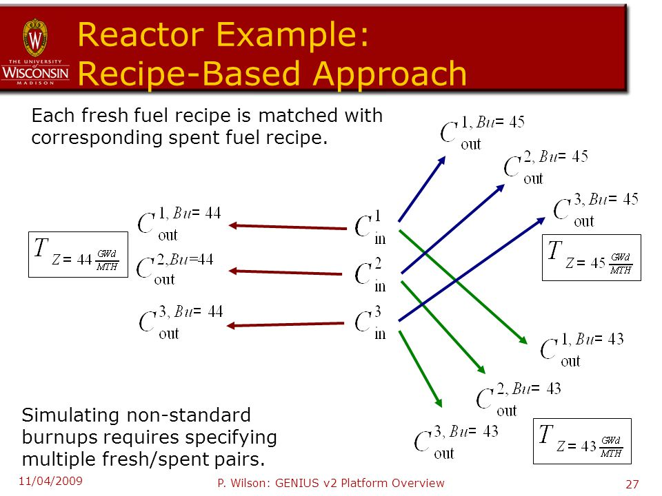 Reactor Example: Recipe-Based Approach Each fresh fuel recipe is matched with corresponding spent fuel recipe. Simulating non-standard burnups require