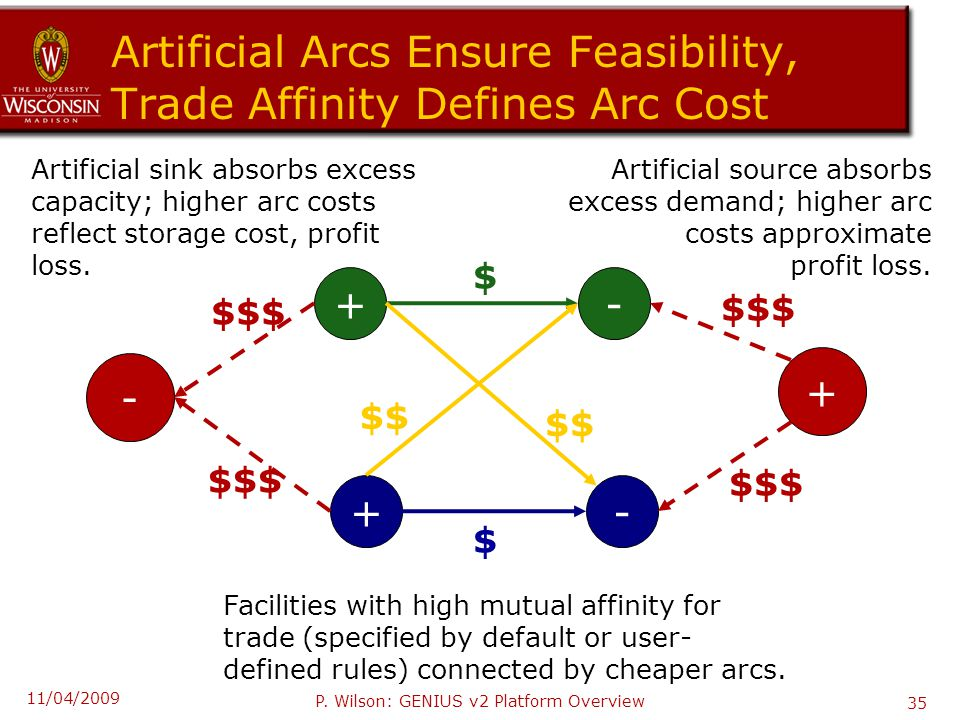 Artificial Arcs Ensure Feasibility, Trade Affinity Defines Arc Cost + + - - Artificial sink absorbs excess capacity; higher arc costs reflect storage cost, profit loss.