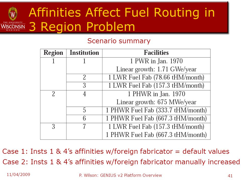Affinities Affect Fuel Routing in 3 Region Problem Scenario summary Case 1: Insts 1 & 4's affinities w/foreign fabricator = default values Case 2: Insts 1 & 4's affinities w/foreign fabricator manually increased 11/04/2009 P.