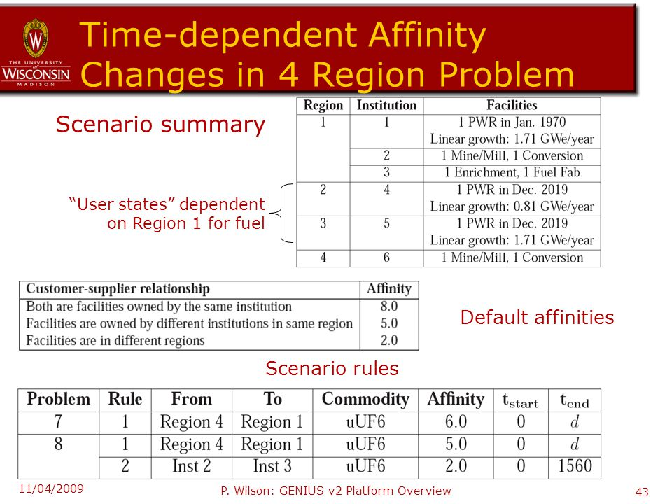 Time-dependent Affinity Changes in 4 Region Problem Scenario summary Scenario rules Default affinities User states dependent on Region 1 for fuel 11/04/2009 P.