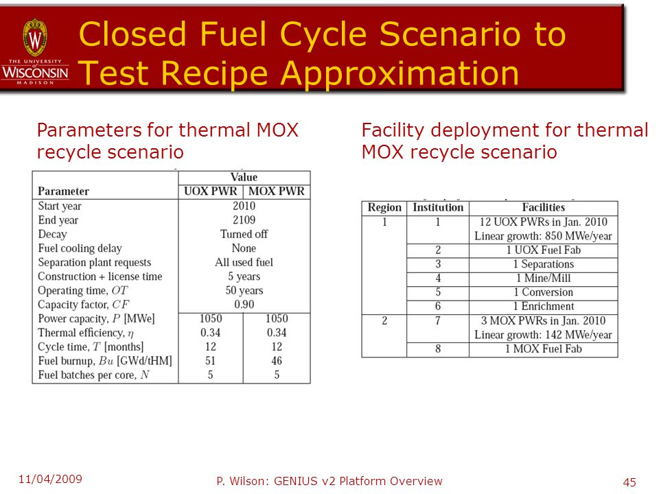 Closed Fuel Cycle Scenario to Test Recipe Approximation Parameters for thermal MOX recycle scenario Facility deployment for thermal MOX recycle scenario 11/04/2009 P.