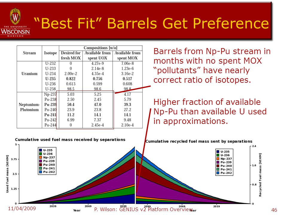 Best Fit Barrels Get Preference Barrels from Np-Pu stream in months with no spent MOX pollutants have nearly correct ratio of isotopes.
