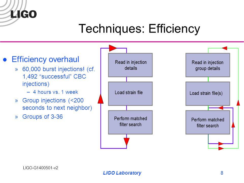 LIGO-G1400501-v2 Results – Successful Injections 1 LIGO Laboratory9