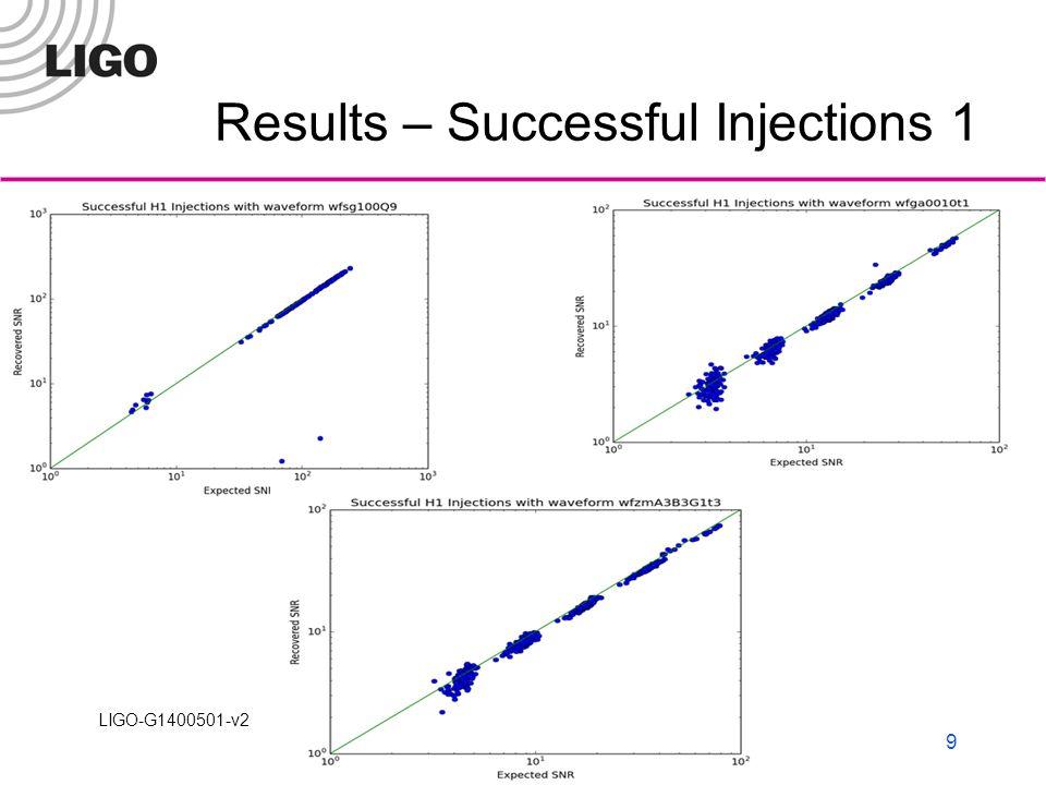 LIGO-G1400501-v2 Results – Successful Injections 2 LIGO Laboratory10