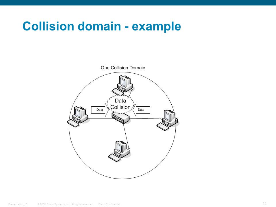 © 2006 Cisco Systems, Inc. All rights reserved.Cisco ConfidentialPresentation_ID 14 Collision domain - example