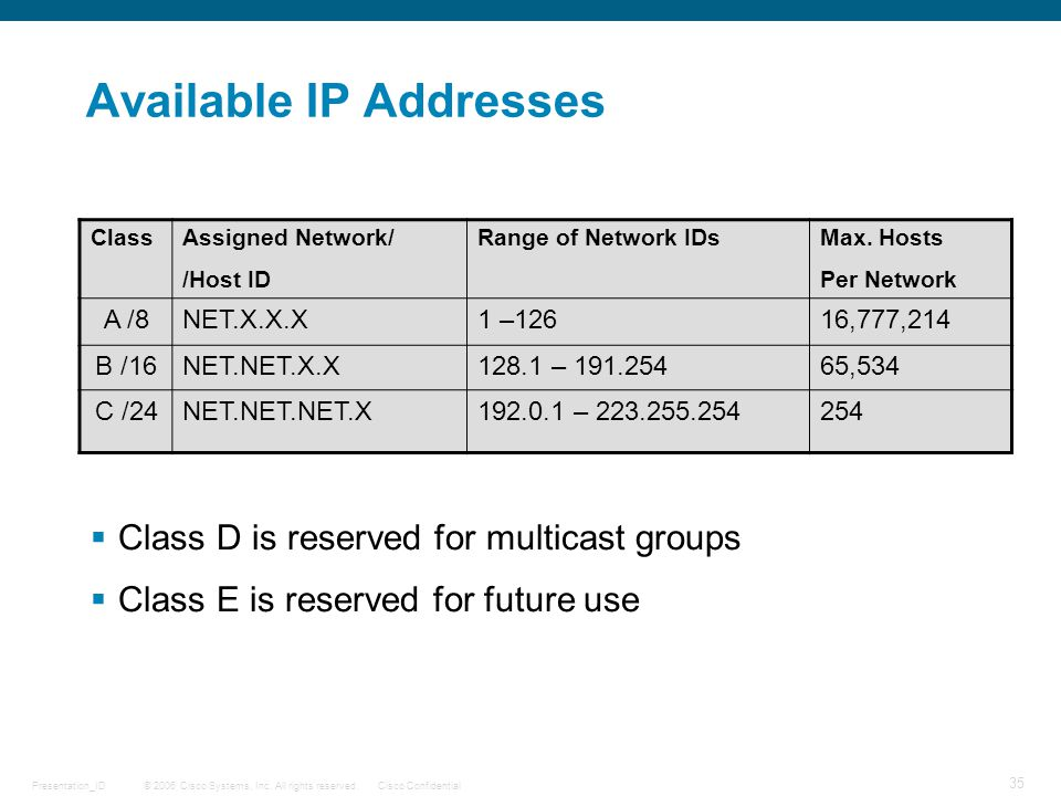 © 2006 Cisco Systems, Inc. All rights reserved.Cisco ConfidentialPresentation_ID 35 Available IP Addresses  Class D is reserved for multicast groups