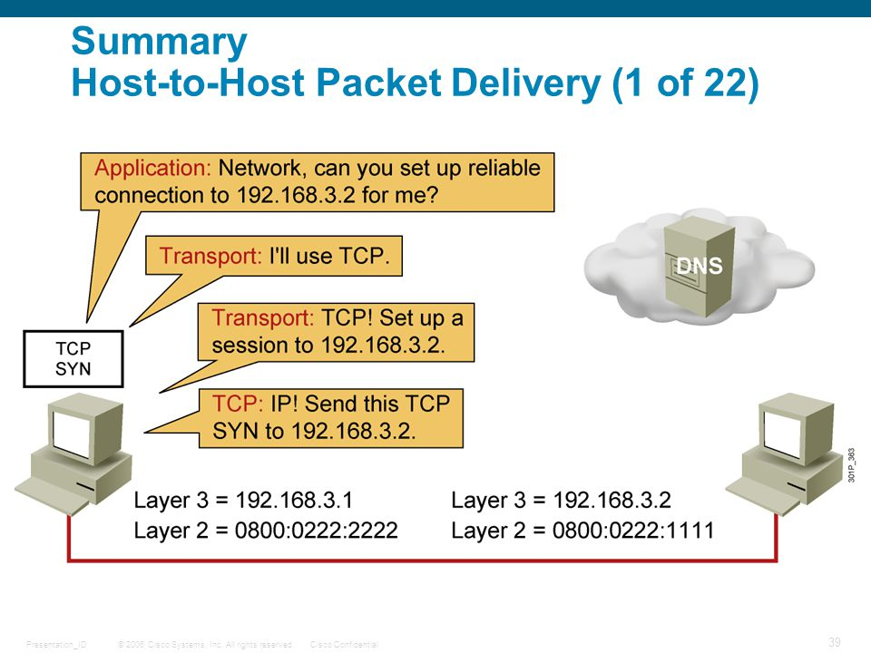 © 2006 Cisco Systems, Inc. All rights reserved.Cisco ConfidentialPresentation_ID 39 Summary Host-to-Host Packet Delivery (1 of 22)