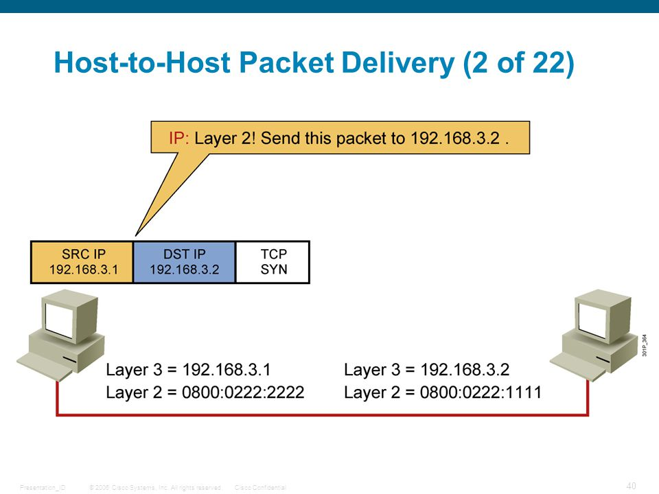© 2006 Cisco Systems, Inc. All rights reserved.Cisco ConfidentialPresentation_ID 40 Host-to-Host Packet Delivery (2 of 22)